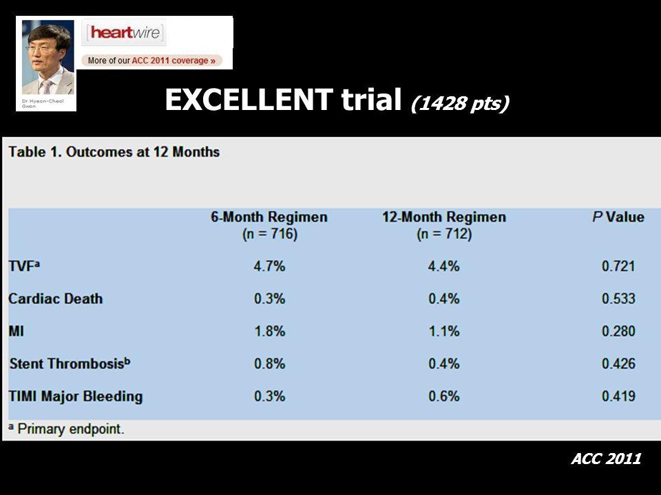 ACC 2011 EXCELLENT trial (1428 pts)