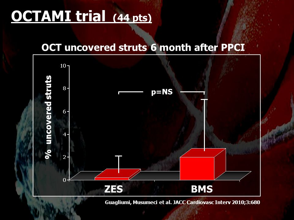 ZES % uncovered struts p=NS BMS OCTAMI trial (44 pts) OCT uncovered struts 6 month after PPCI Guagliumi, Musumeci et al. JACC Cardiovasc Interv 2010;3
