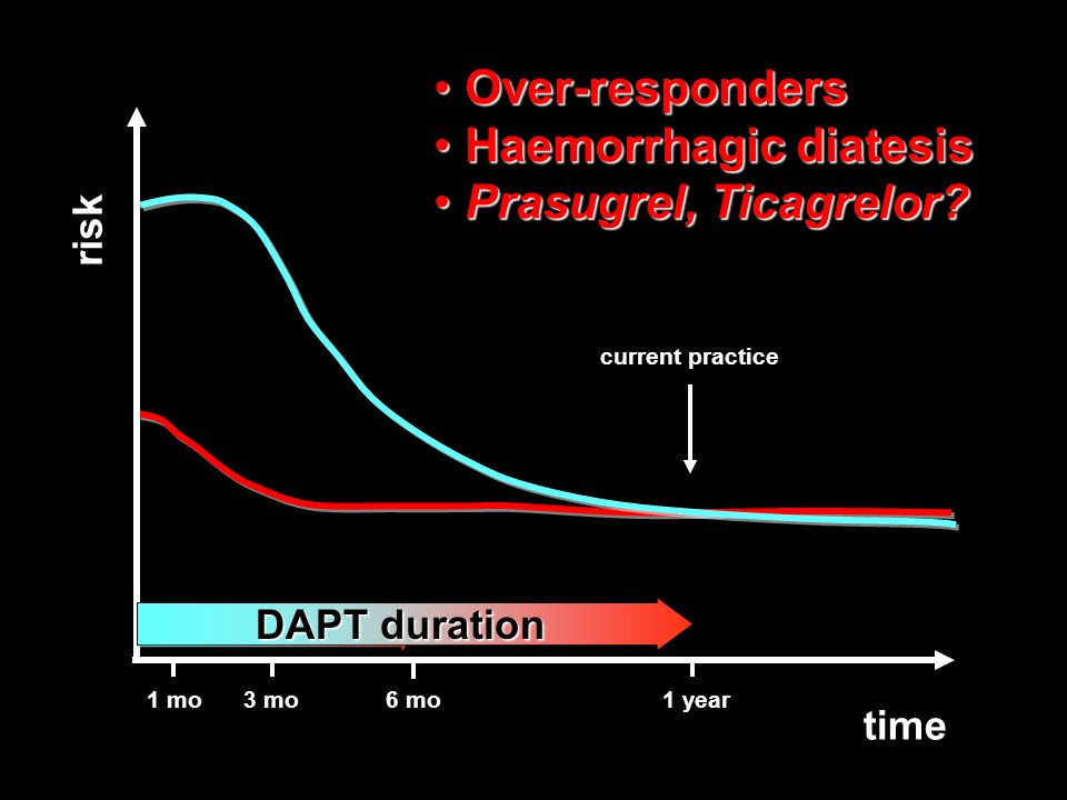risk ST without DAPT bleeds with DAPT time 1 mo3 mo6 mo1 year DAPT duration current practice DAPT duration Over-respondersOver-responders Haemorrhagic