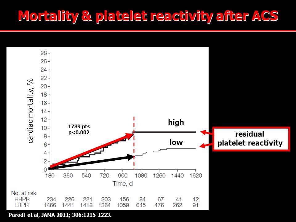 Parodi et al, JAMA 2011; 306:1215-1223. high low residual platelet reactivity 1789 pts p<0.002 Mortality & platelet reactivity after ACS cardiac morta
