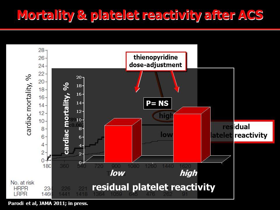 Parodi et al, JAMA 2011; in press. high low residual platelet reactivity 1789 pts p<0.002 Mortality & platelet reactivity after ACS cardiac mortality,