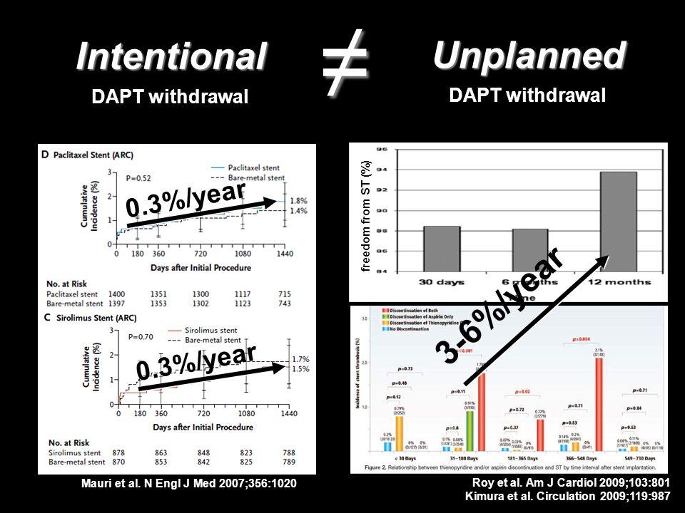 0.3%/year Intentional DAPT withdrawal Unplanned freedom from ST (%) 3-6%/year Mauri et al. N Engl J Med 2007;356:1020 Roy et al. Am J Cardiol 2009;103
