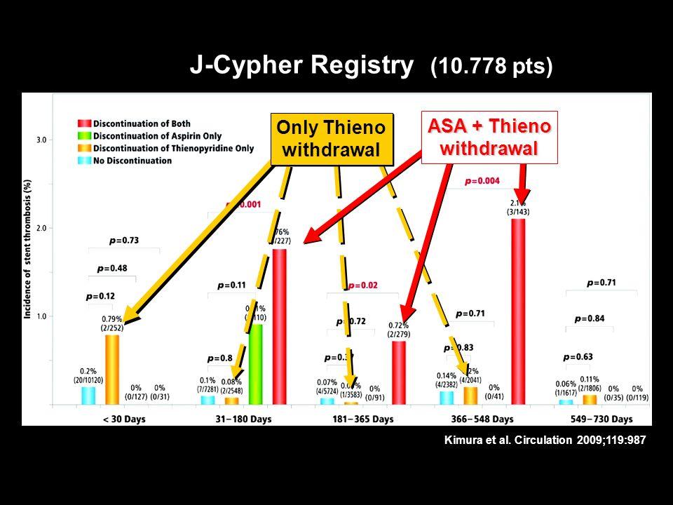 Kimura et al. Circulation 2009;119:987 J-Cypher Registry (10.778 pts) Only Thieno withdrawal Only Thieno withdrawal ASA + Thieno withdrawal