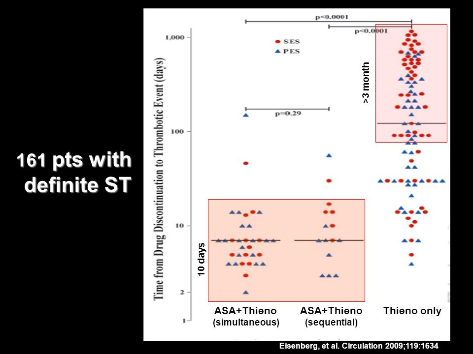 Eisenberg, et al. Circulation 2009;119:1634 161 pts with definite ST ASA+Thieno (simultaneous) ASA+Thieno (sequential) Thieno only 10 days >3 month