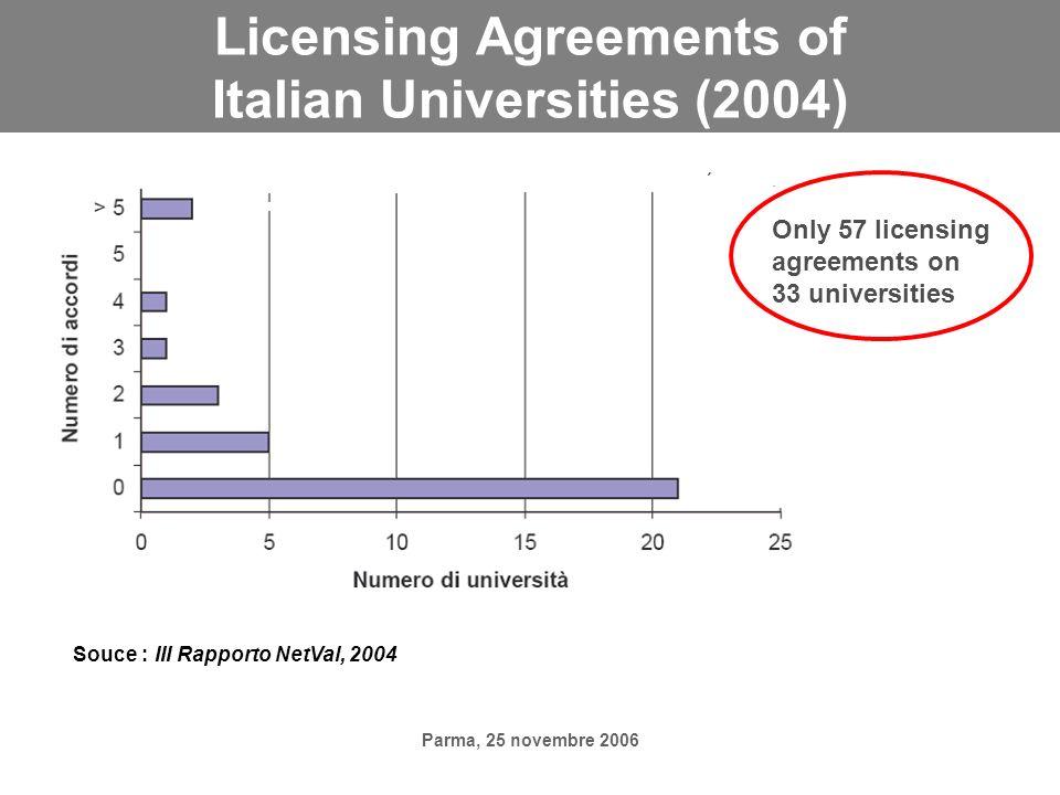 Parma, 25 novembre 2006 Licensing Agreements of Italian Universities (2004) Only 57 licensing agreements on 33 universities Souce : III Rapporto NetVa