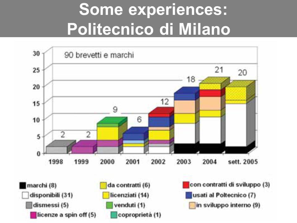 Parma, 25 novembre 2006 Some experiences: Politecnico di Milano