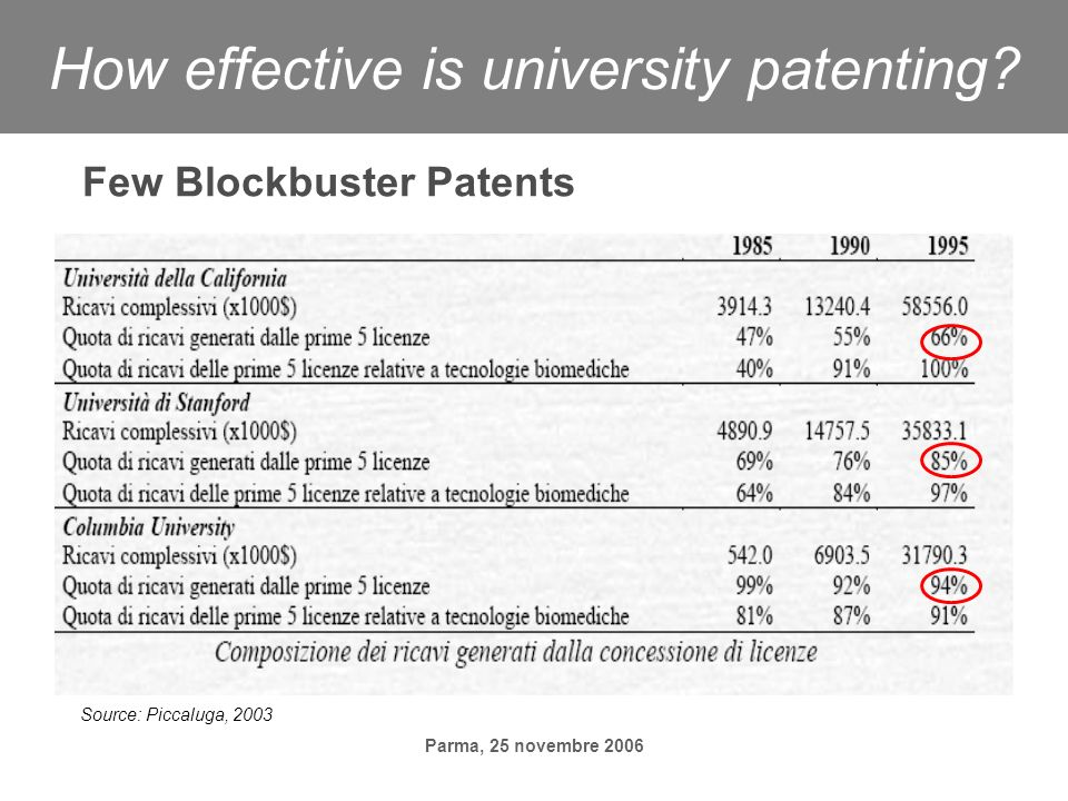 Parma, 25 novembre 2006 How effective is university patenting? Few Blockbuster Patents Source: Piccaluga, 2003