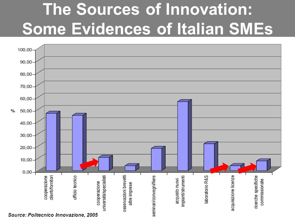 Parma, 25 novembre 2006 The Sources of Innovation: Some Evidences of Italian SMEs Source: Politecnico Innovazione, 2005