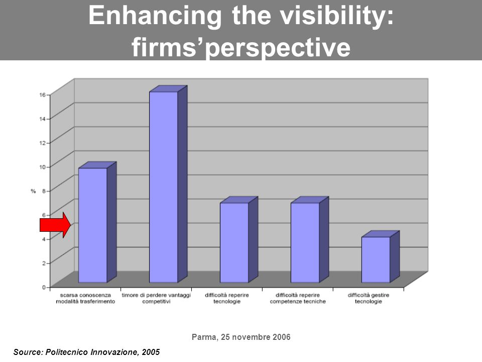 Parma, 25 novembre 2006 Enhancing the visibility: firmsperspective Source: Politecnico Innovazione, 2005
