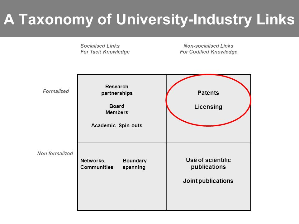 Parma, 25 novembre 2006 A Taxonomy of University-Industry Links Socialised Links For Tacit Knowledge Non-socialised Links For Codified Knowledge Formalized Research partnerships Board Members Academic Spin-outs Patents Licensing Non formalized Networks, Communities Boundary spanning Use of scientific publications Joint publications