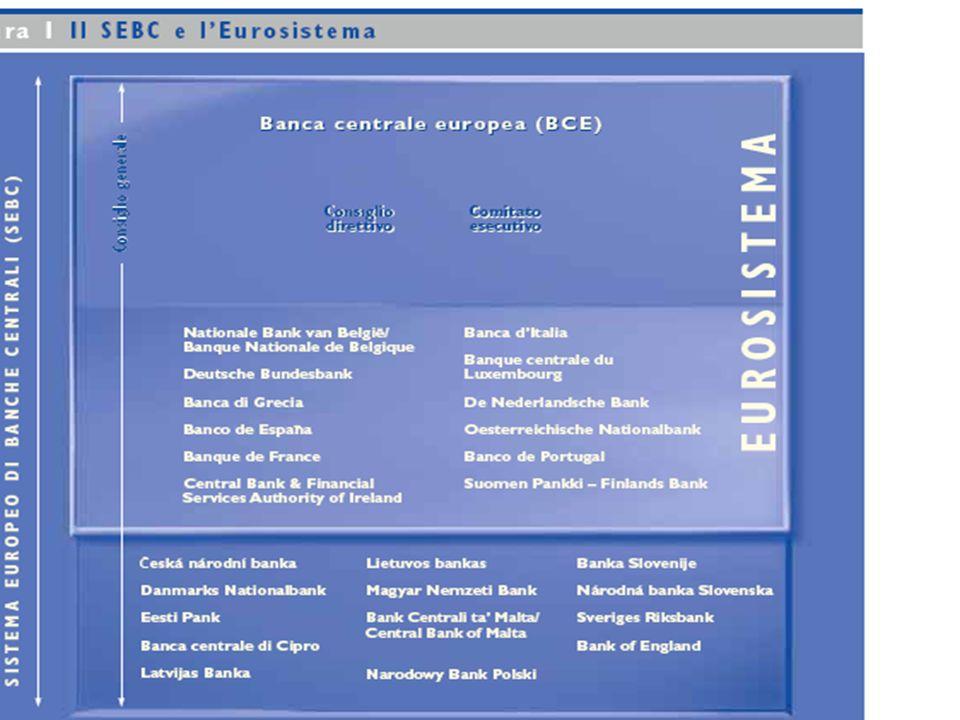 Maastricht treaty and ESCB: Maastricht treaty ESCB ECB NCBs in NCBs out Eurosistema