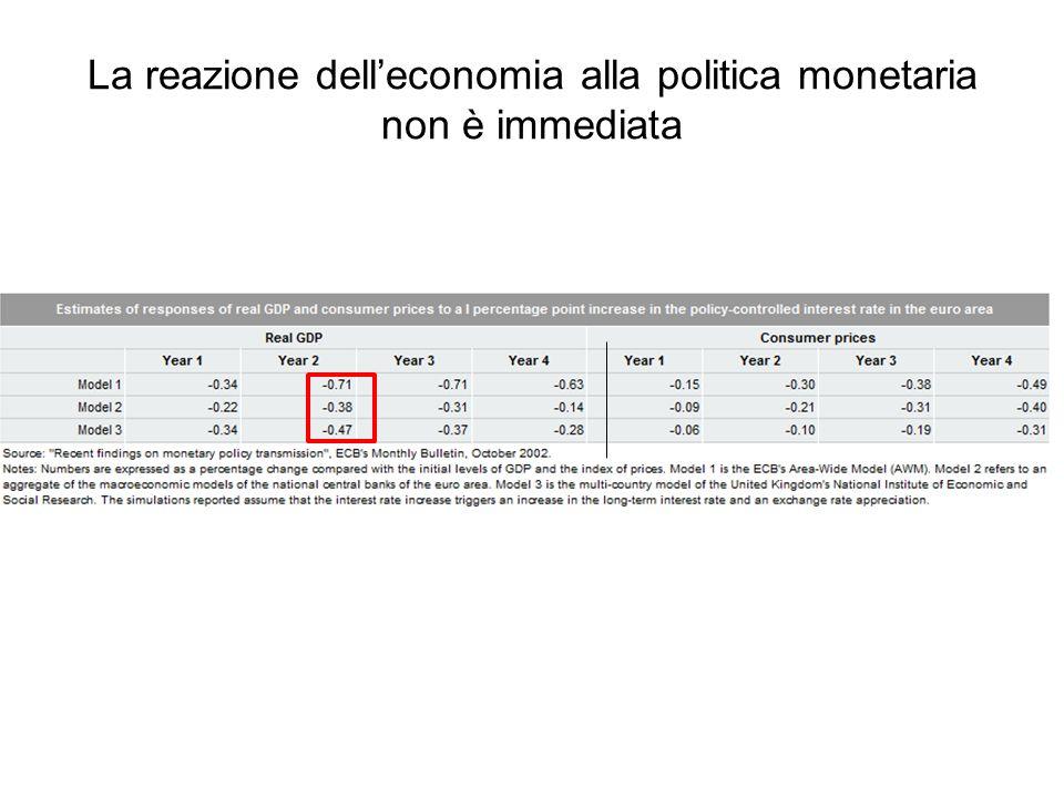La reazione delleconomia alla politica monetaria non è immediata