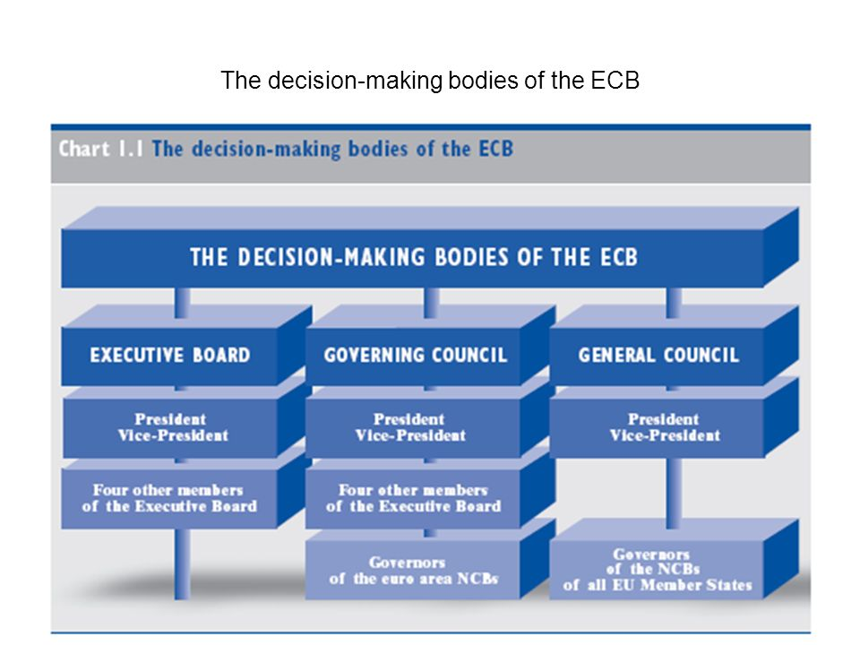 The analysis of risks to price stability in the ECBs monetary strategy Monetary policy Inflation 18-24 months ECB must act in advance !!!
