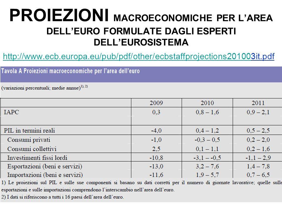 PROIEZIONI MACROECONOMICHE PER LAREA DELLEURO FORMULATE DAGLI ESPERTI DELLEUROSISTEMA http://www.ecb.europa.eu/pub/pdf/other/ecbstaffprojections20100h
