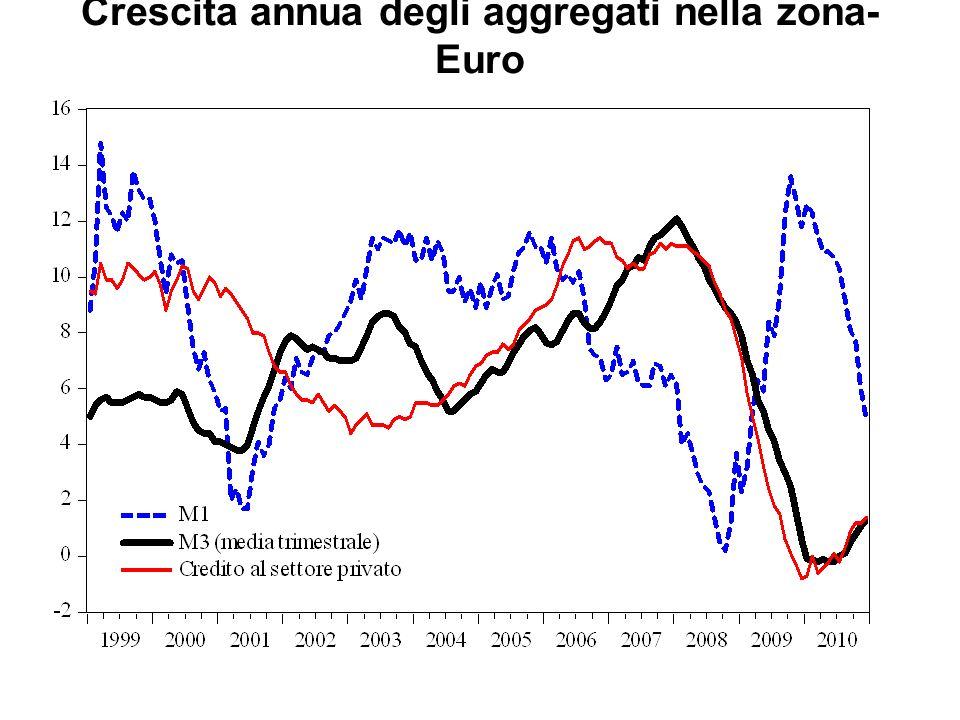 Crescita annua degli aggregati nella zona- Euro