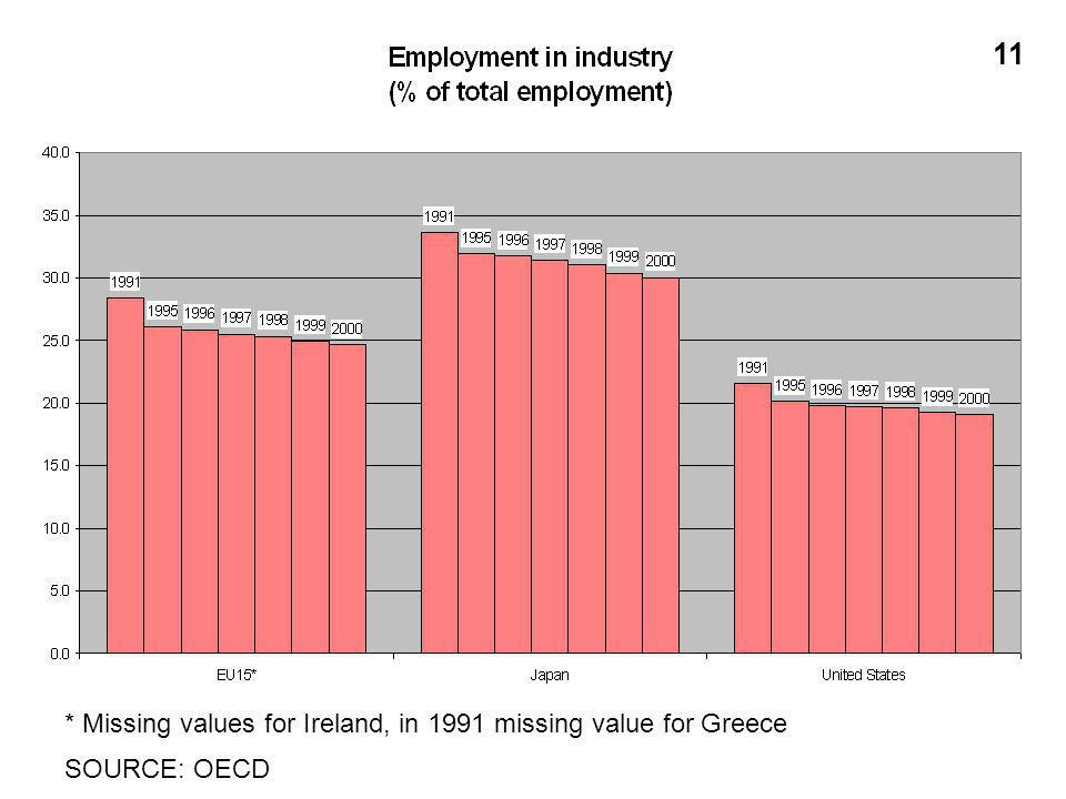 * Missing values for Ireland, in 1991 missing value for Greece SOURCE: OECD 11