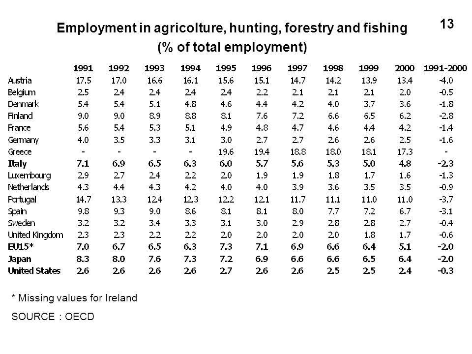 * Missing values for Ireland SOURCE : OECD Employment in agricolture, hunting, forestry and fishing (% of total employment) 13