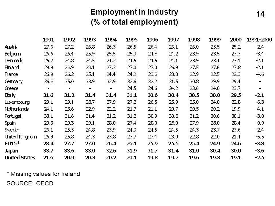 Employment in industry (% of total employment) * Missing values for Ireland SOURCE: OECD 14