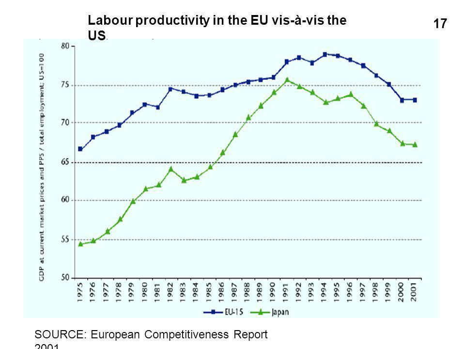 Labour productivity in the EU vis-à-vis the US SOURCE: European Competitiveness Report 2001 17