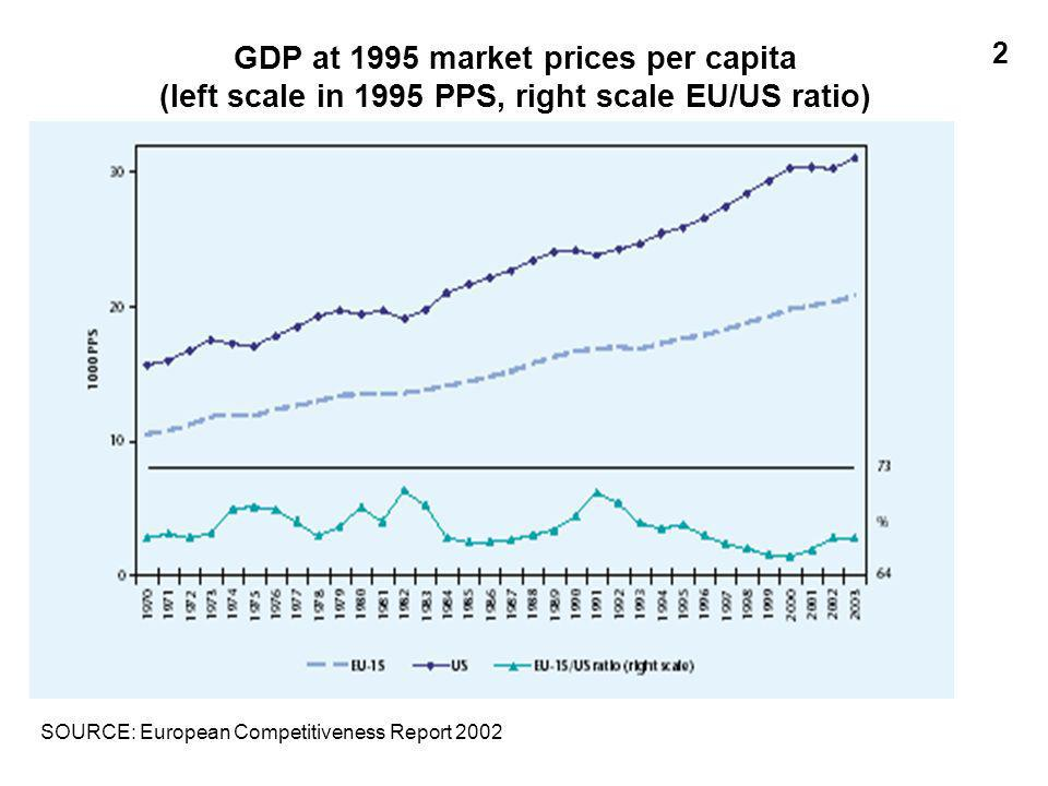 GDP at 1995 market prices per capita (left scale in 1995 PPS, right scale EU/US ratio) SOURCE: European Competitiveness Report 2002 2