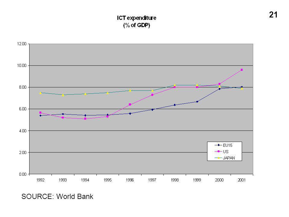 21 SOURCE: World Bank