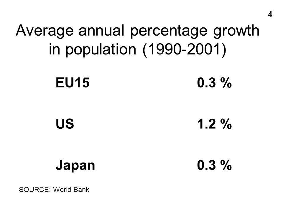 Average annual percentage growth in population (1990-2001) EU150.3 % US1.2 % Japan0.3 % 4 SOURCE: World Bank