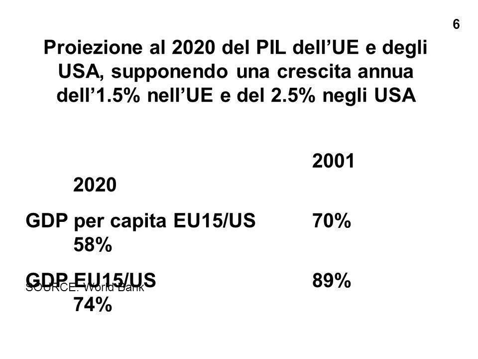 Proiezione al 2020 del PIL dellUE e degli USA, supponendo una crescita annua dell1.5% nellUE e del 2.5% negli USA 2001 2020 GDP per capita EU15/US70% 58% GDP EU15/US89% 74% 6 SOURCE: World Bank