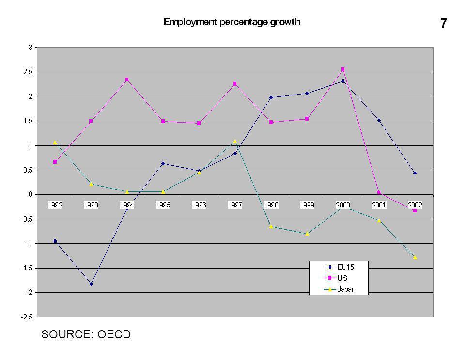 SOURCE: OECD 7