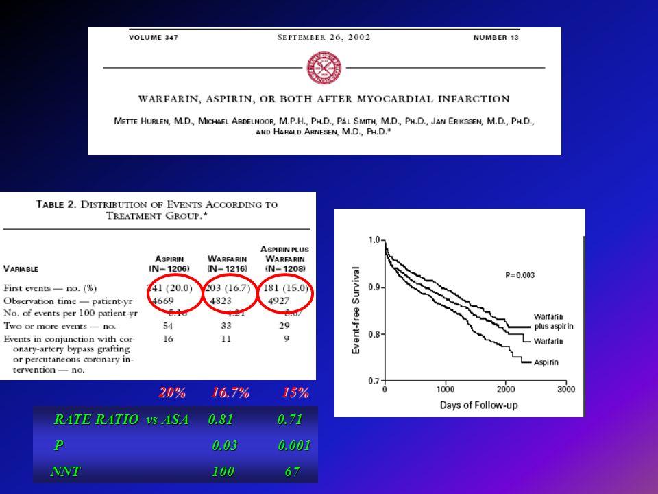 20% 16.7% 15% RATE RATIO vs ASA0.81 0.71 RATE RATIO vs ASA 0.81 0.71 P0.03 0.001 P 0.03 0.001 NNT 100 67 NNT 100 67