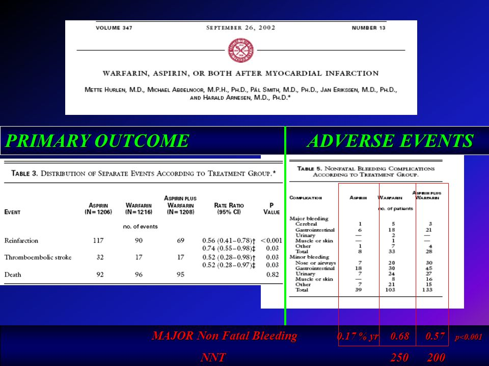 PRIMARY OUTCOME ADVERSE EVENTS MAJOR Non Fatal Bleeding 0.17 % yr 0.68 0.57 p<0.001 NNT 250 200