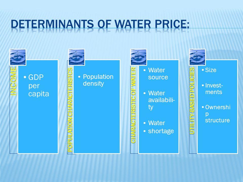 INCOME GDP per capita POPULATION CHARACTERISTCSPOPULATION CHARACTERISTCS Population density CHARACTERISTIC OF WATERCHARACTERISTIC OF WATER Water sourc