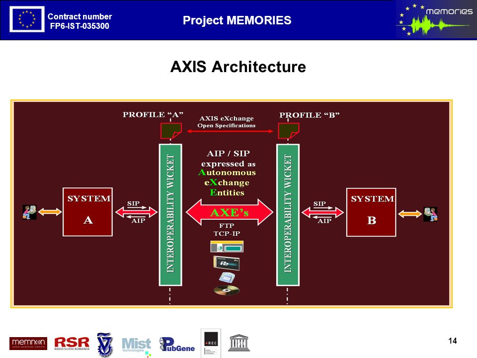 The European Project MEMORIES goals and first results Contract number FP6-IST-035300 Project MEMORIES Contract number FP6-IST-035300 AXIS Architecture 14