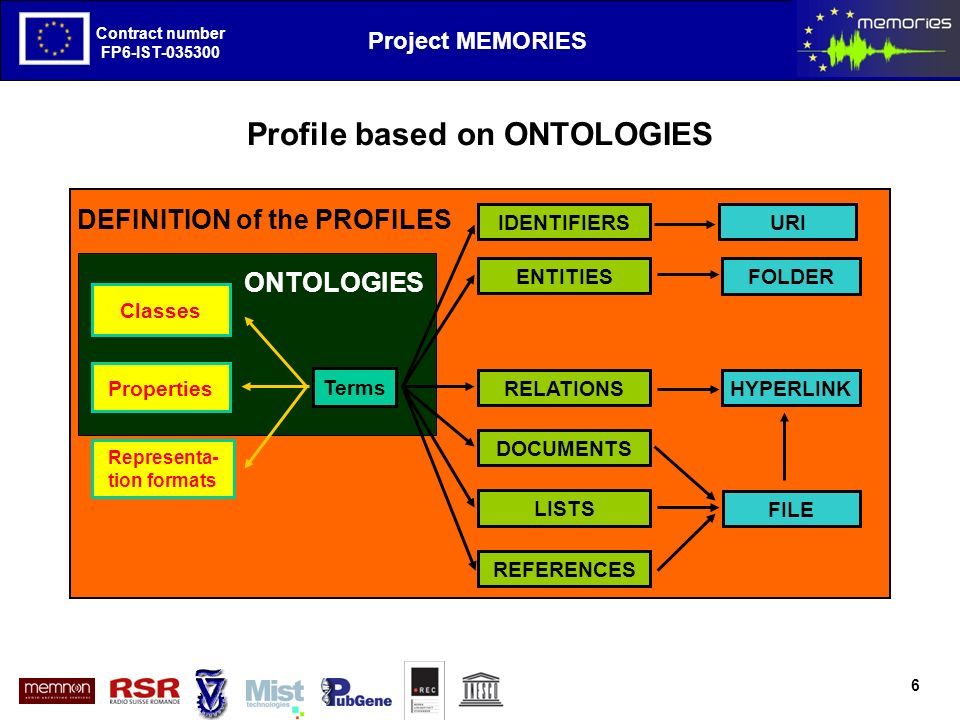 The European Project MEMORIES goals and first results Contract number FP6-IST-035300 Project MEMORIES Contract number FP6-IST-035300 Profile based on ONTOLOGIES 6 Terms Classes Properties Representa- tion formats IDENTIFIERS ENTITIES DOCUMENTS RELATIONS LISTS FOLDER FILE HYPERLINK URI REFERENCES DEFINITION of the PROFILES ONTOLOGIES