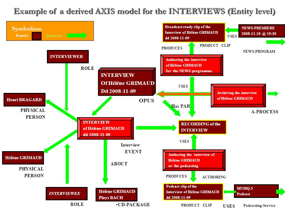 Example of a derived AXIS model for the INTERVIEWS (Entity level) Henri BRAGARD PHYSICAL PERSON Hélène GRIMAUD PHYSICAL PERSON Hélène GRIMAUD Plays BACH CD-PACKAGE PRODUCES RECORDING of the INTERVIEW LOGICAL CLIP Has PART Symbolism Entities Relations USES Podcast clip of the Interview of Hélène GRIMAUD dd 2008-11-09 USES AUTHORING PRODUCT CLIP PRODUCES MUSIQ-3 Podcast Podcasting-Service Authoring the interview of Hélène GRIMAUD or the podcasting USES AUTHORING Broadcast ready clip of the Interview of Hélène GRIMAUD dd 2008-11-09 PRODUCT CLIP PRODUCES USES NEWS-PREMIERE 2008-11-10 @ 19:30 NEWS-PROGRAM Authoring the interview of Hélène GRIMAUD for the NEWS programme USES A-PROCESS Archiving the interview of Hélène GRIMAUD OPUS INTERVIEW Of Hélène GRIMAUD Dd 2008-11-09 ABOUT Interview EVENT Has PART INTERVIEWEE ROLE INTERVIEWER ROLE QUALIFY INTERVIEW of Hélène GRIMAUD dd 2008-11-09 ABOUT CD-PACKAGE