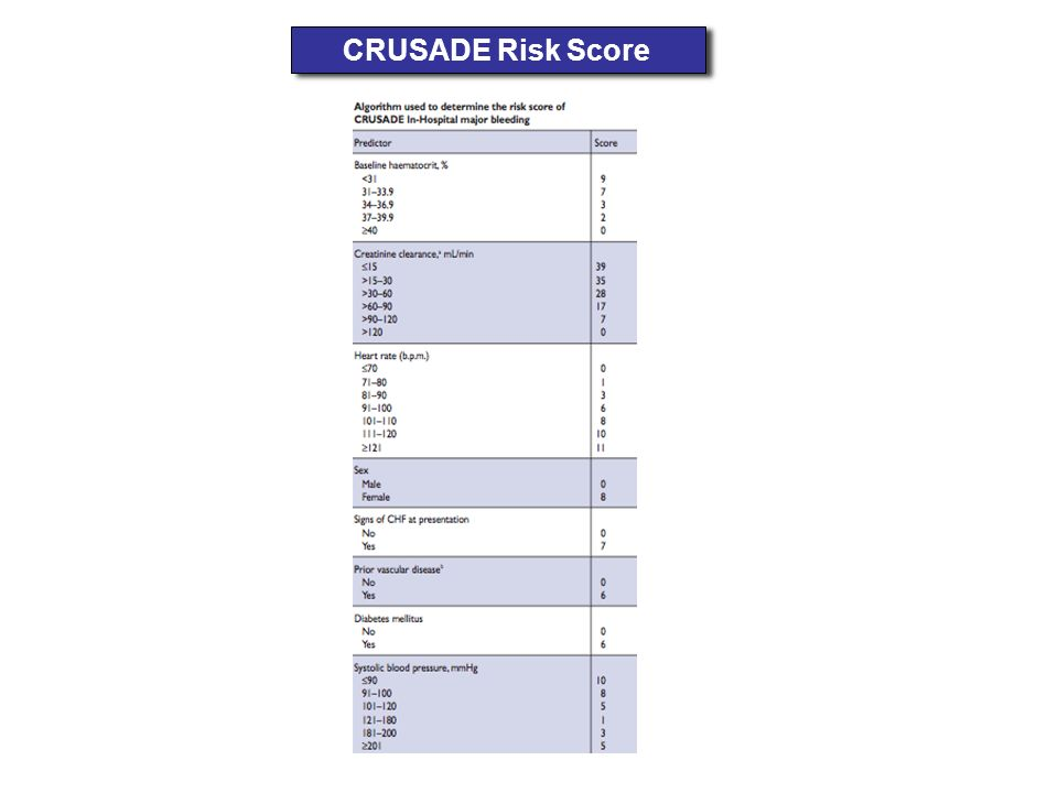 CRUSADE Risk Score