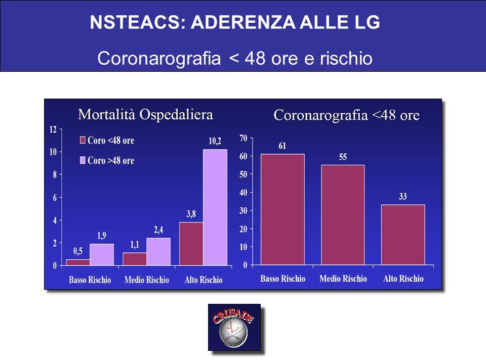 NSTEACS: ADERENZA ALLE LG Coronarografia < 48 ore e rischio