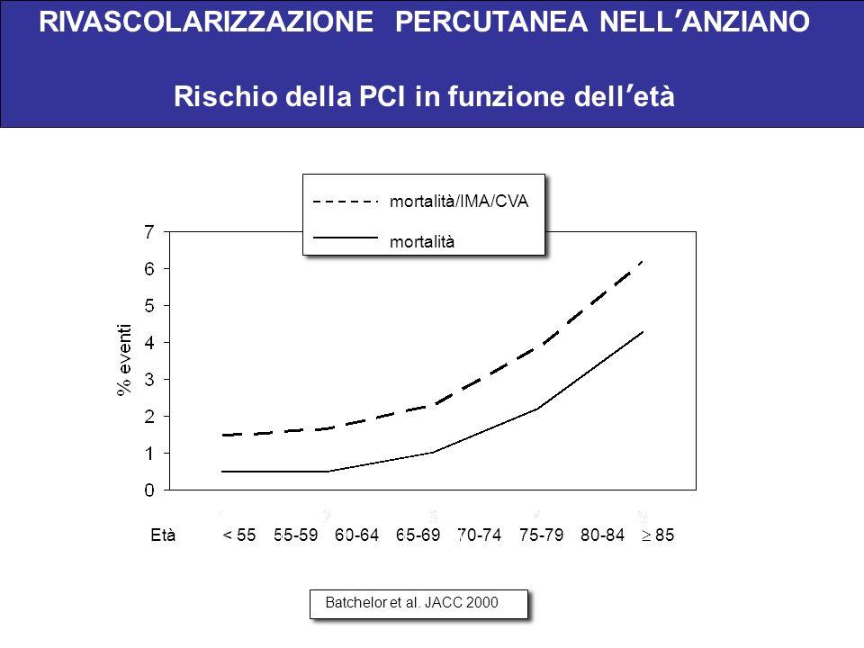 Età < 55 55-59 60-64 65-69 70-74 75-79 80-84 85 RIVASCOLARIZZAZIONE PERCUTANEA NELLANZIANO Rischio della PCI in funzione delletà Batchelor et al. JACC