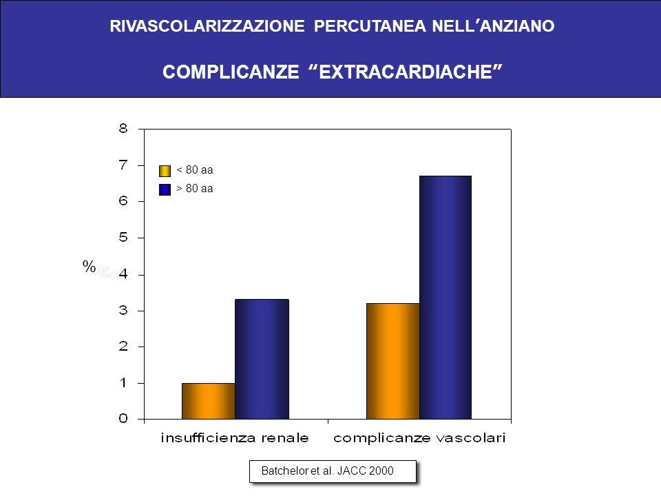 RIVASCOLARIZZAZIONE PERCUTANEA NELLANZIANO COMPLICANZE EXTRACARDIACHE < 80 aa > 80 aa Batchelor et al. JACC 2000 %