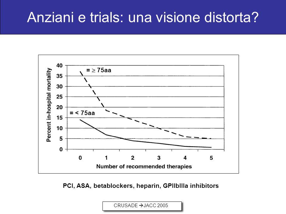 Anziani e trials: una visione distorta? CRUSADE JACC 2005 = < 75aa = 75aa PCI, ASA, betablockers, heparin, GPIIbIIIa inhibitors