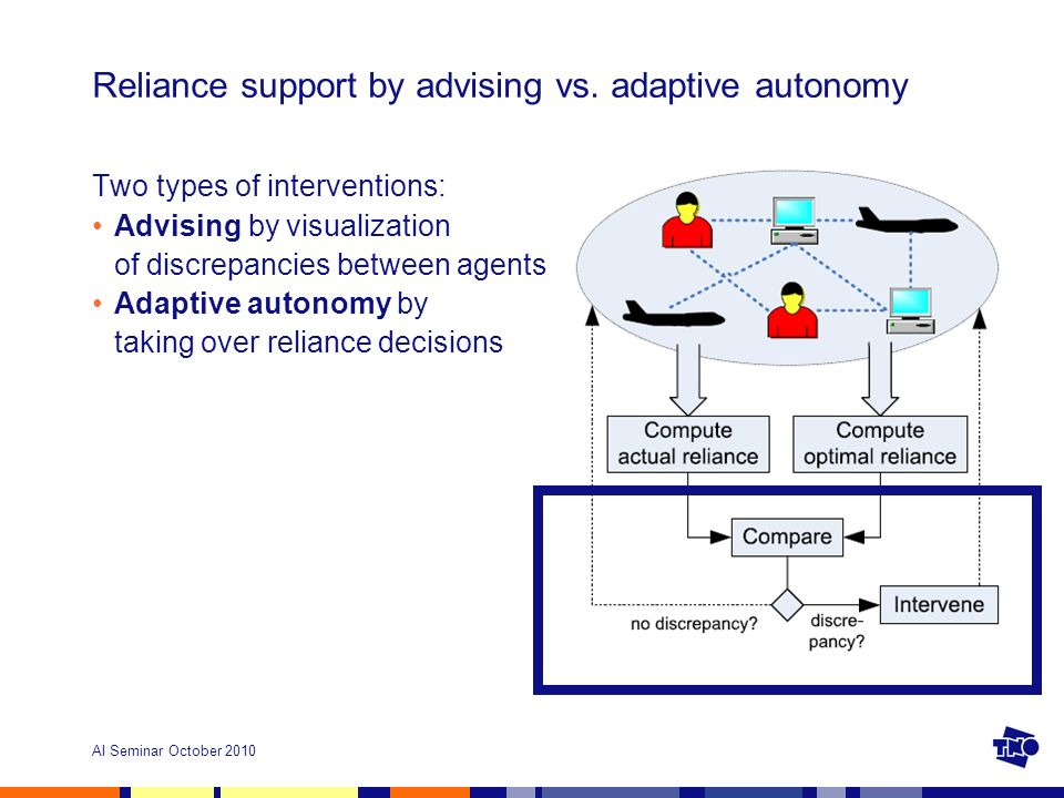 AI Seminar October 2010 Reliance support by advising vs.