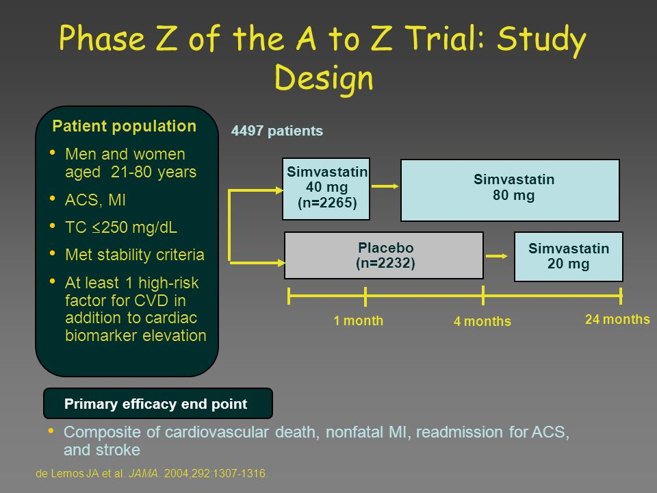 4497 patients Men and women aged 21-80 years ACS, MI TC 250 mg/dL Met stability criteria At least 1 high-risk factor for CVD in addition to cardiac bi