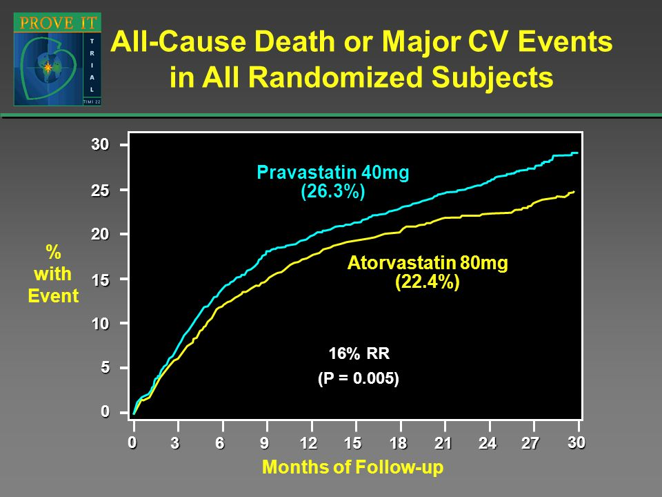 All-Cause Death or Major CV Events in All Randomized Subjects031821242730691215 % with Event Months of Follow-up Pravastatin 40mg (26.3%) Atorvastatin