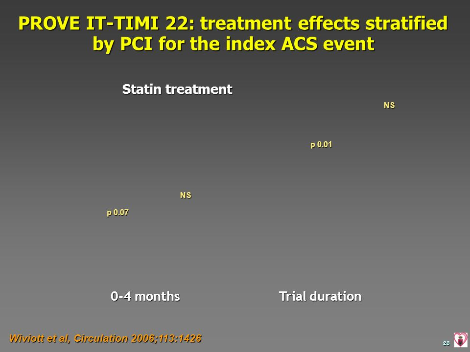 28 Wiviott et al, Circulation 2006;113:1426 PROVE IT-TIMI 22: treatment effects stratified by PCI for the index ACS event 0-4 months Trial duration St