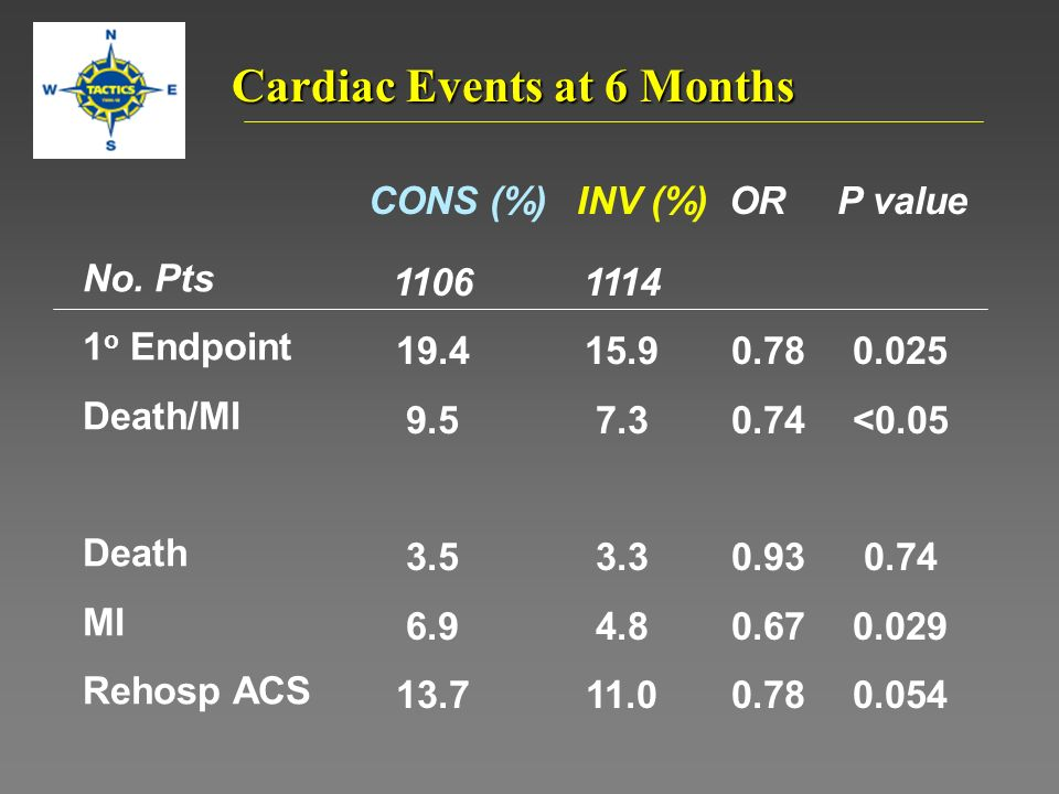 No. Pts 1 o Endpoint Death/MI Death MI Rehosp ACS 1114 15.9 7.3 3.3 4.8 11.0 1106 19.4 9.5 3.5 6.9 13.7 P valueINV (%)CONS (%) Cardiac Events at 6 Mon