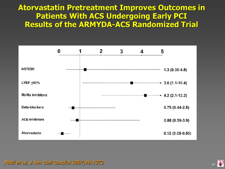 37 Patti et al, J Am Coll Cardiol 2007;49:1272 Atorvastatin Pretreatment Improves Outcomes in Patients With ACS Undergoing Early PCI Results of the AR