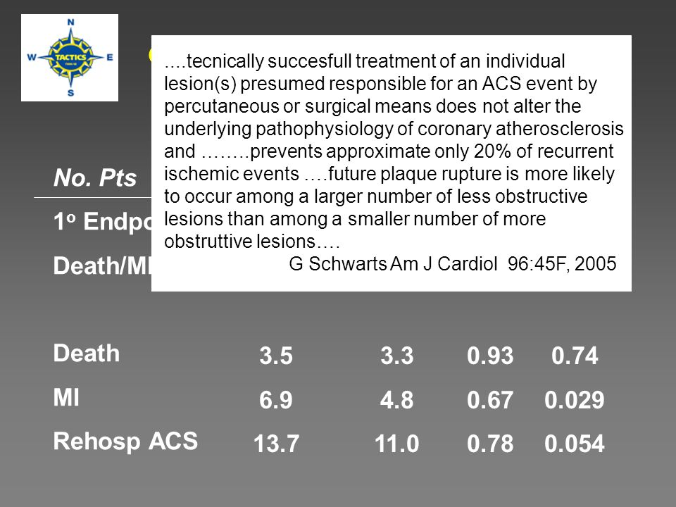 4497 patients Men and women aged 21-80 years ACS, MI TC 250 mg/dL Met stability criteria At least 1 high-risk factor for CVD in addition to cardiac biomarker elevation Phase Z of the A to Z Trial: Study Design Patient population Composite of cardiovascular death, nonfatal MI, readmission for ACS, and stroke Primary efficacy end point de Lemos JA et al.