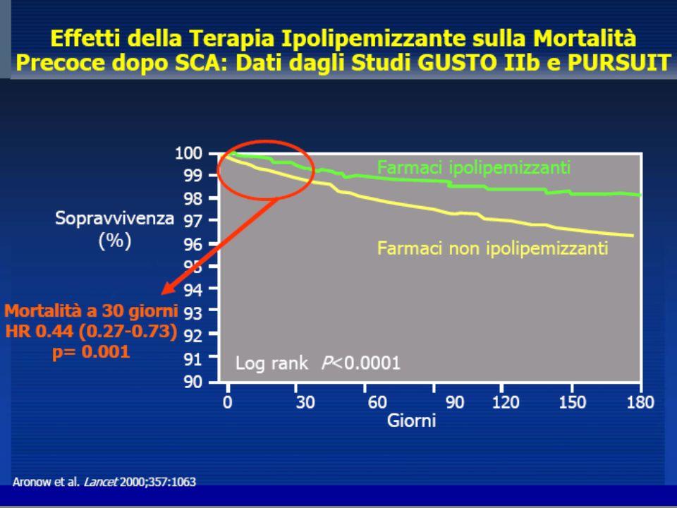 27 IM ricorrente o morte coronarica (%) PROVE IT sottoanalisi: i pazienti con livelli più bassi di LDL-C e CRP hanno meno eventi ricorrenti Adapted from Ridker PM et al.
