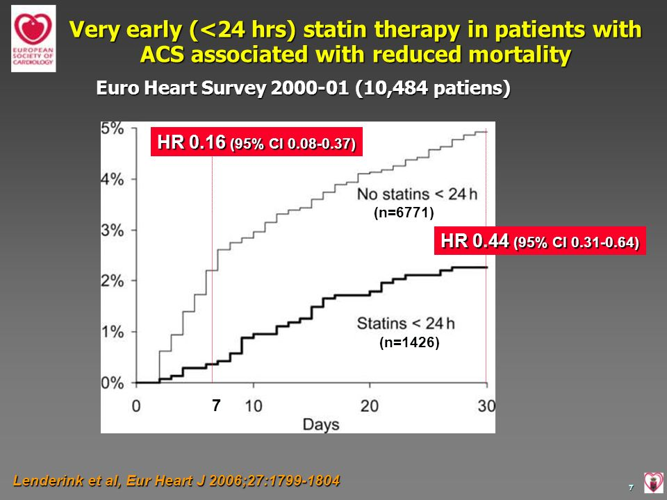 Miracl Study : Effects of atorvastatin on early recurrent ischemic events in acute coronary syndromes Context: patients experience the highest rate of death and recurrent ischemic events during the early period after an ACS Objective: to determine whether treatment with atorvastatin 80 mg initiated 24-96 hs after ACS reduce death or nonfatal ischemic events Schwartz GG et al.
