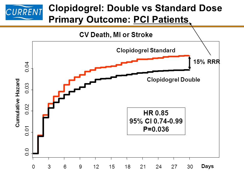 Days Cumulative Hazard 0.0 0.01 0.02 0.03 0.04 036912151821242730 Clopidogrel: Double vs Standard Dose Primary Outcome: PCI Patients Clopidogrel Stand