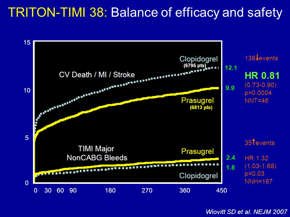 TRITON-TIMI 38: Balance of efficacy and safety 15 10 5 0 0306090180270360450 1.8 2.4 9.9 12.1 138 events HR 0.81 (0.73-0.90) p=0.0004 NNT=46 35 events